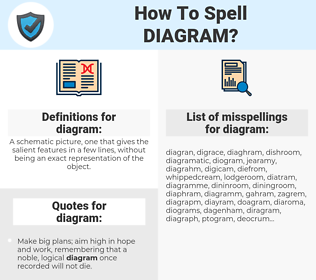 diagram, spellcheck diagram, how to spell diagram, how do you spell diagram, correct spelling for diagram