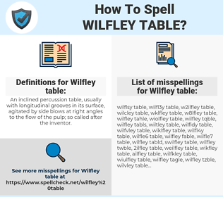 Wilfley table, spellcheck Wilfley table, how to spell Wilfley table, how do you spell Wilfley table, correct spelling for Wilfley table