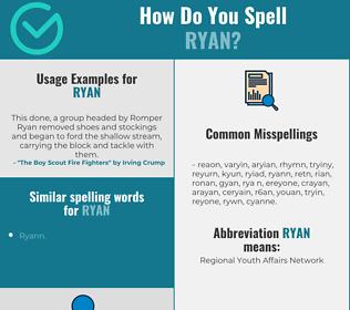 Correct spelling for Ryan