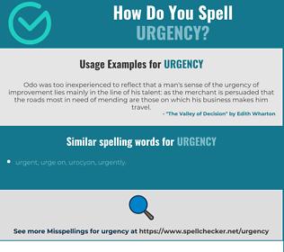 Correct spelling for urgency