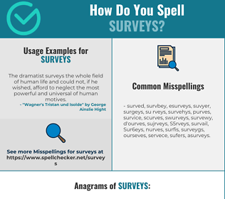 Correct spelling for Surveys