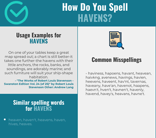 Correct spelling for havens