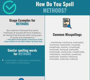 Correct spelling for methods