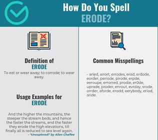 Correct spelling for erode