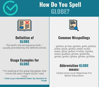 Correct spelling for globe
