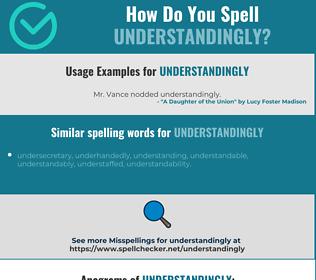 Correct spelling for understandingly