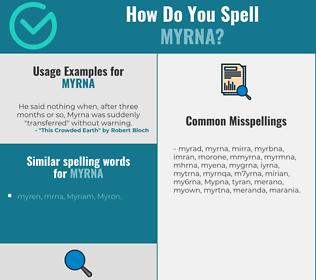 Correct spelling for Myrna