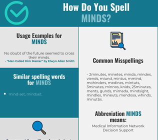 Correct spelling for minds