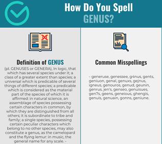 Correct spelling for genus