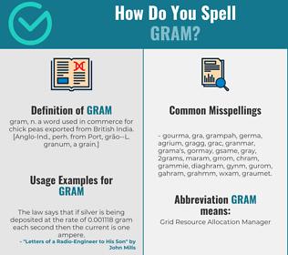 Correct spelling for gram