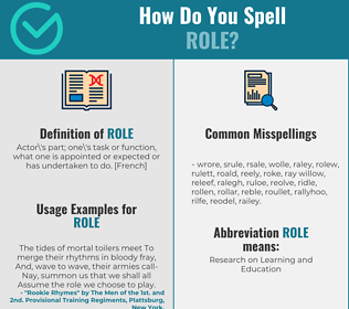 Correct spelling for role