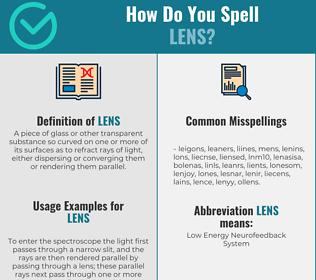 Correct spelling for lens