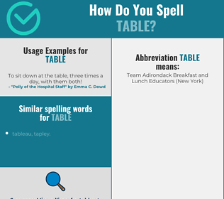 Correct spelling for table