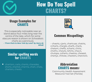 Correct spelling for charts