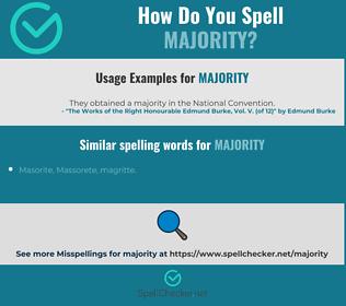 Correct spelling for majority