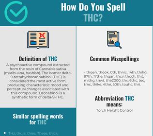 Correct spelling for thc