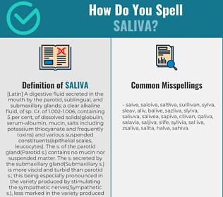 Correct spelling for saliva
