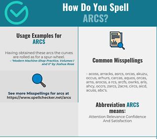 Correct spelling for ARCS