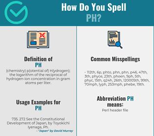 Correct spelling for pH