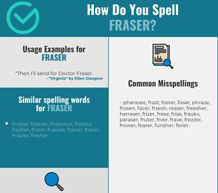 Correct spelling for Fraser