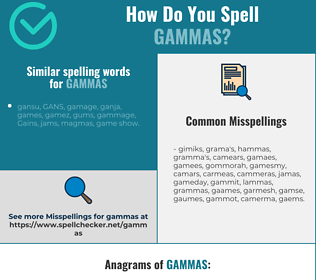 Correct spelling for gammas