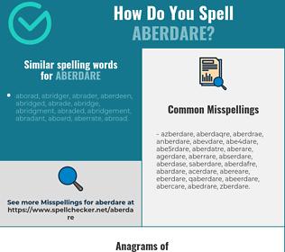 Correct spelling for aberdare