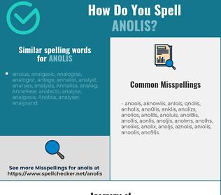 Correct spelling for anolis