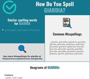 Correct spelling for giardia