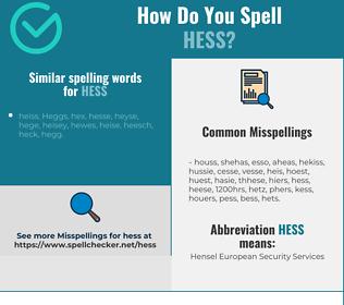 Correct spelling for hess