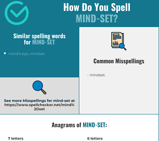 Correct spelling for mind-set
