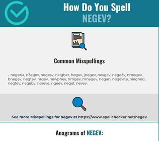 Correct spelling for negev