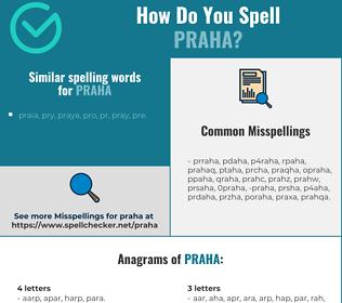 Correct spelling for praha