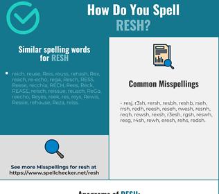 Correct spelling for resh