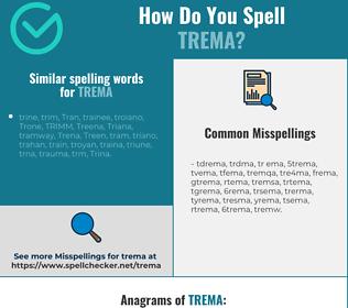Correct spelling for trema