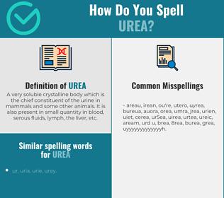 Correct spelling for urea
