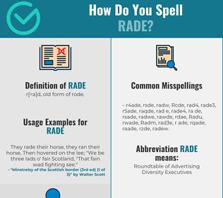 Correct spelling for Rade