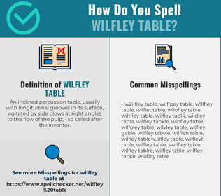 Correct spelling for Wilfley table