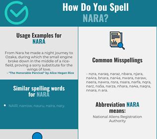 Correct spelling for NARA