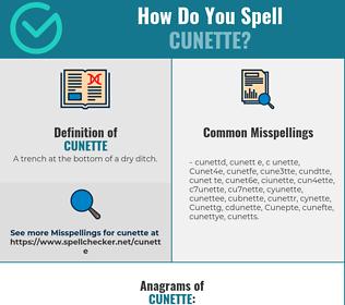 Correct spelling for Cunette