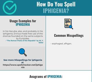 Correct spelling for Iphigenia