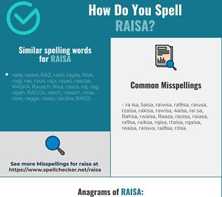 Correct spelling for Raisa