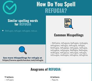 Correct spelling for Refugia