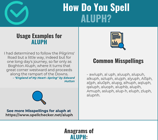 Correct spelling for Aluph