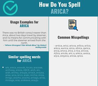 Correct spelling for Arica