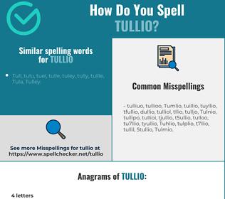 Correct spelling for Tullio