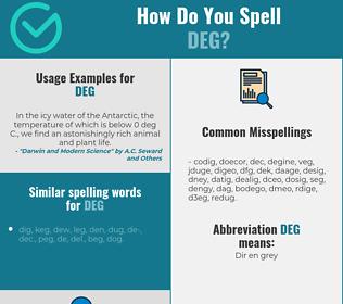 Correct spelling for DEG