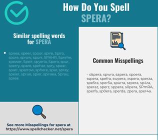 Correct spelling for SPERA