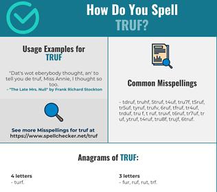 Correct spelling for TRUF