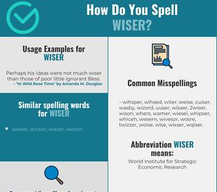 Correct spelling for WISER