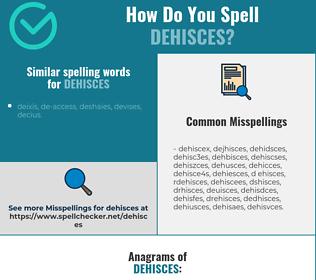 Correct spelling for dehisces